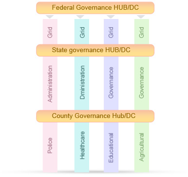 Industries government for Architecture of e governance